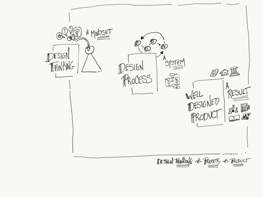 Design Thinking vs Design Process Teachers Corner Ryder 2019